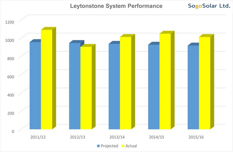 leytonstone solar panel installation