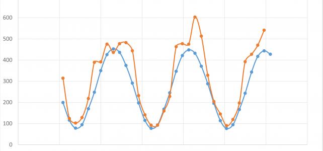 theydon bois solar panels performance data