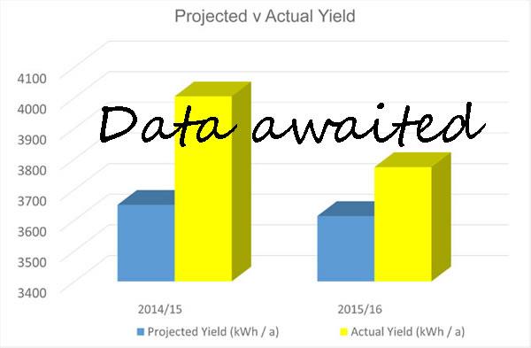 Willesden Green solar panels data