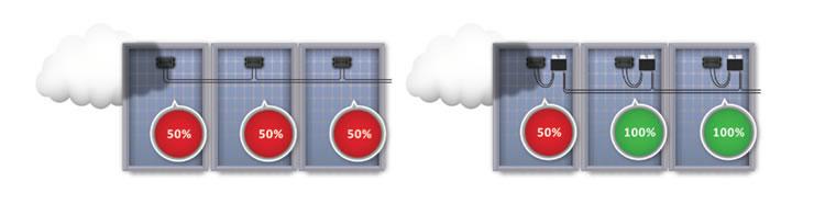solaredge-inverters-advantages